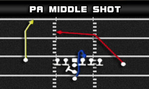i form pro pa middle shot 300x180 Football Plays | Football Strategies  | Madden Tips | Madden