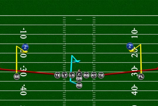 mirrored passing routes double curl flat 537x360 Football Plays | Football Strategies  | Madden Tips | Madden